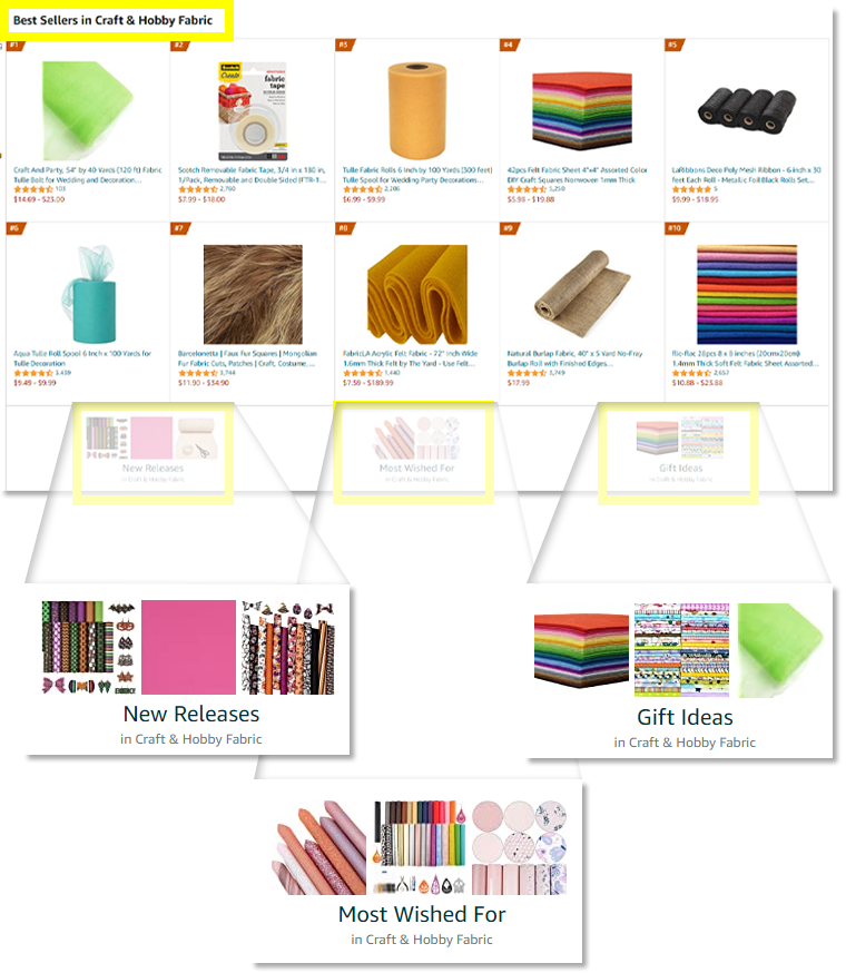 Here's how to see fabric on Amazon that's most wished for, highly giftable, or newly released.