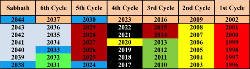 Ten Days of Awe as of 2019