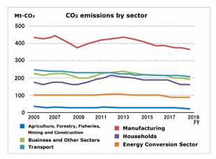 Japan's Energy Supply and Demand in Fiscal 2019 Shows CO2 Emissions Down for Sixth Year in a Row
