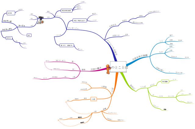 国語マインドマップ