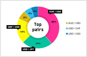 Most traded Forex currency pairs