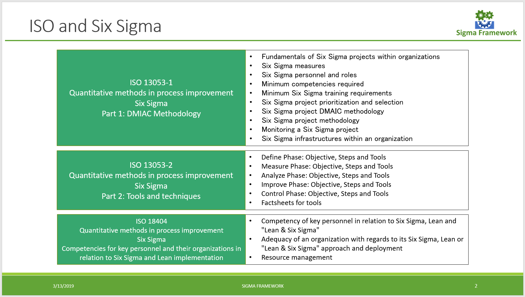 Essay: ISO and Six Sigma – Sigma Framework