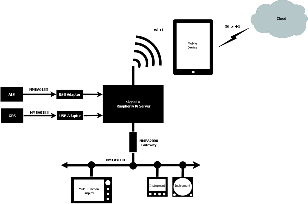Signal K Installation