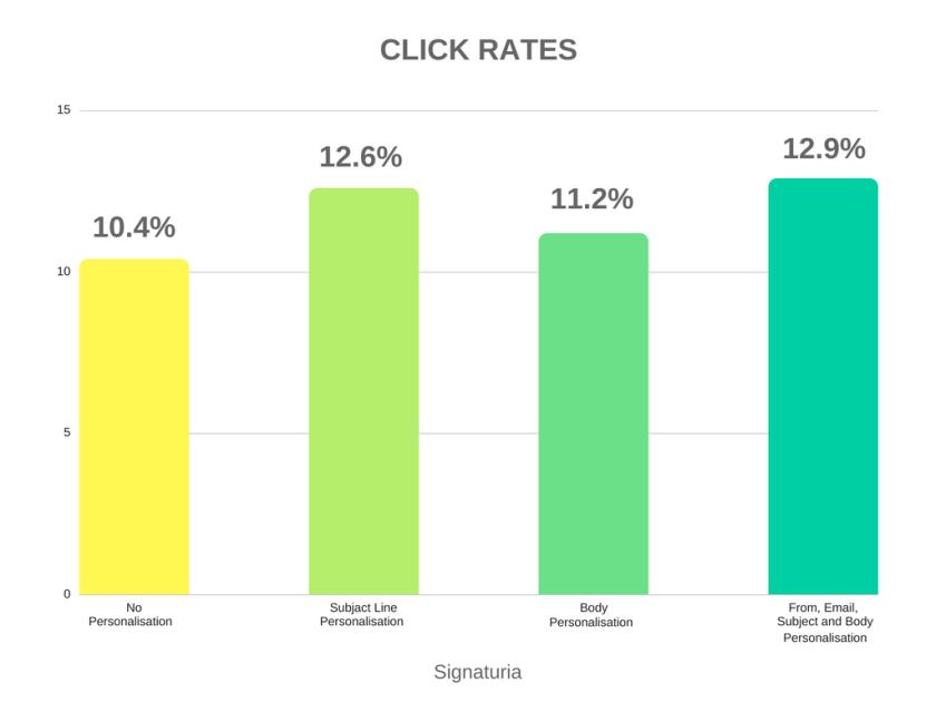 Email subject lines click rates