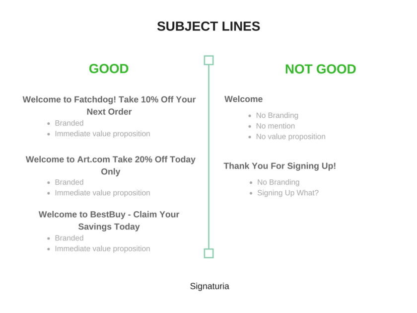 Good VS not good email subject lines