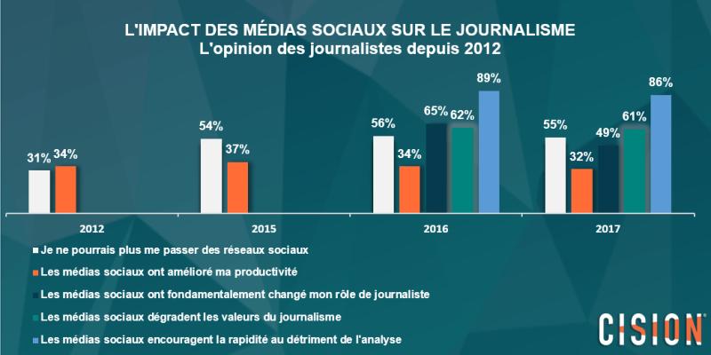 55% des journalistes affirment ne plus pouvoir se passer des réseaux sociaux dans le cadre de leur activité.