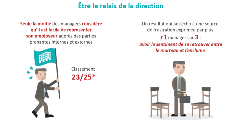 Le manager relais de la direction