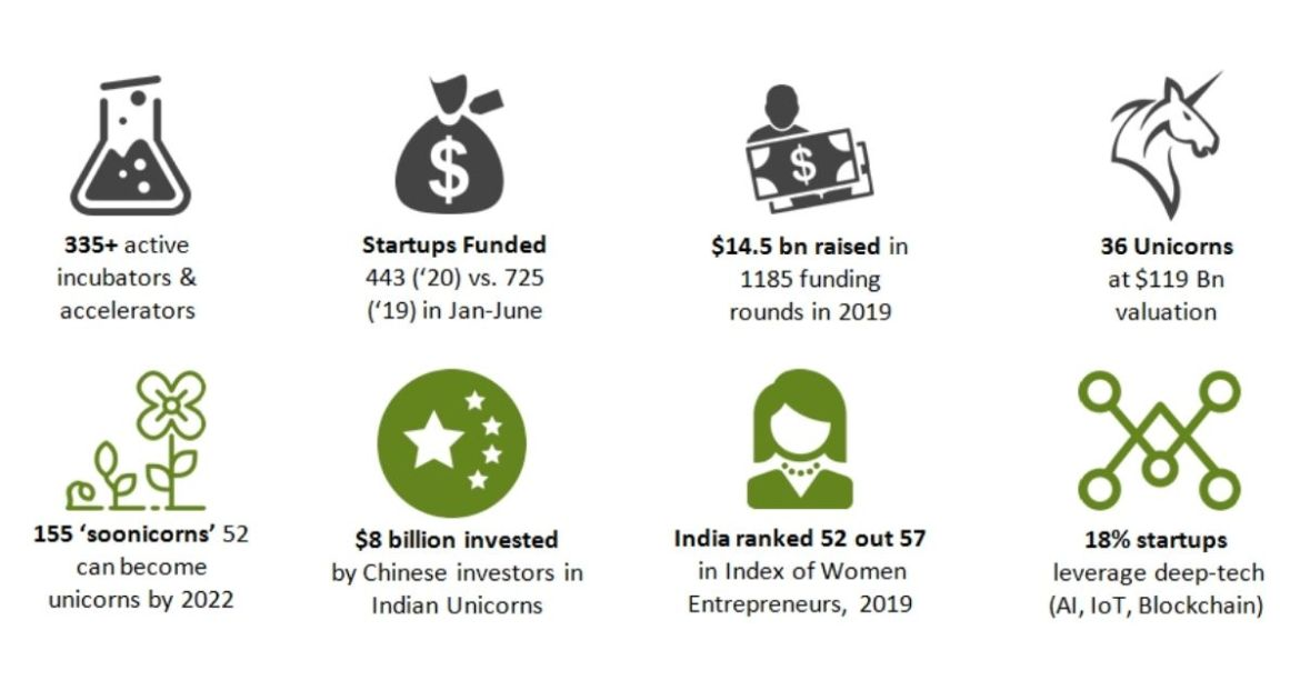 What is the current Startup ecosystem in India