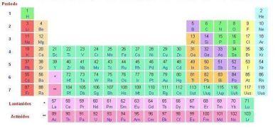 numero de elementos de la tabla periodica