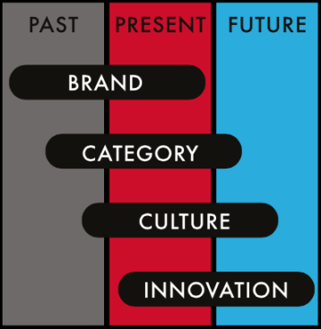 brand development with quantitative semiotics