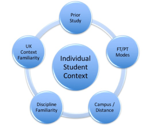 diagram showing five questions to indentify students personal context