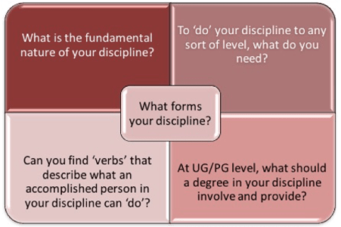 Image showing four discipline context questions