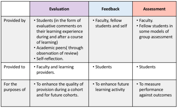 Distinguishing between evaluation, feedback and assessment