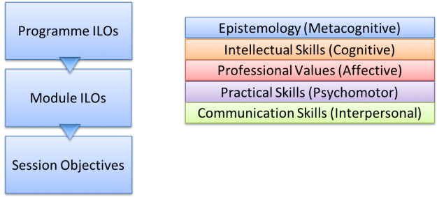 Structure of ILos and objectives