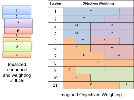 Objective Weighting
