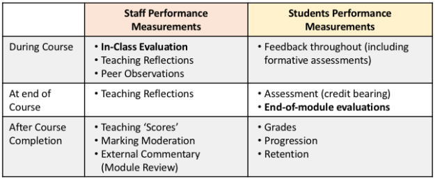 student versus staff performance