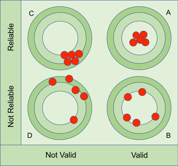 Reliability and Validity Diagram
