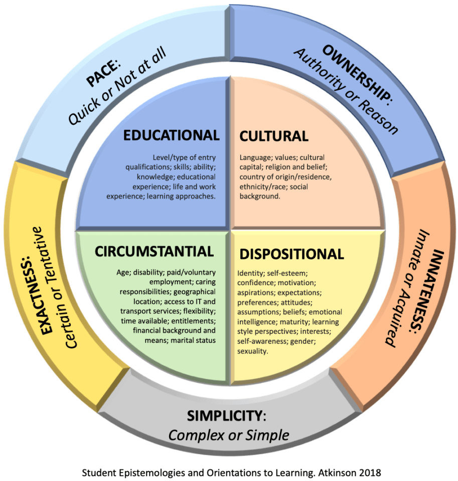 Visual of Student Epistemologies and Orientations for Learning
