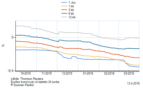 Euriborkorkojen kehitys taulukko
