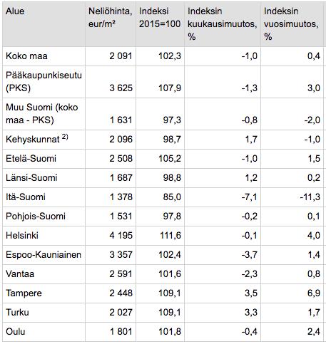 Vanhojen osakehuoneistojen velattomat neliöhinnat (10-2018)