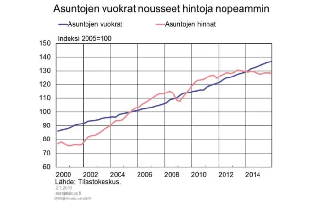 Asuntojen vuokrat nousseet hintoja nopeammin