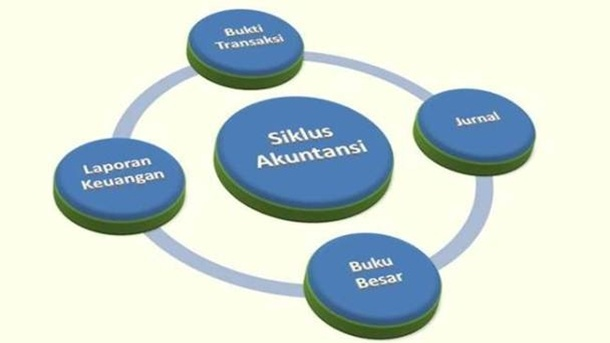 Siklus Akuntansi - Laporan Keuangan