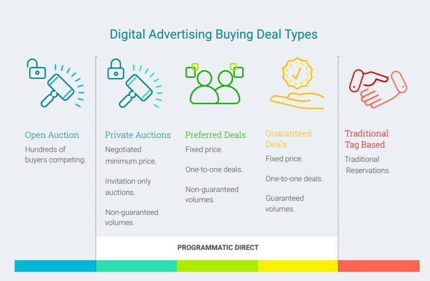 Typy obchodov pri nákupe digitálnej reklamy