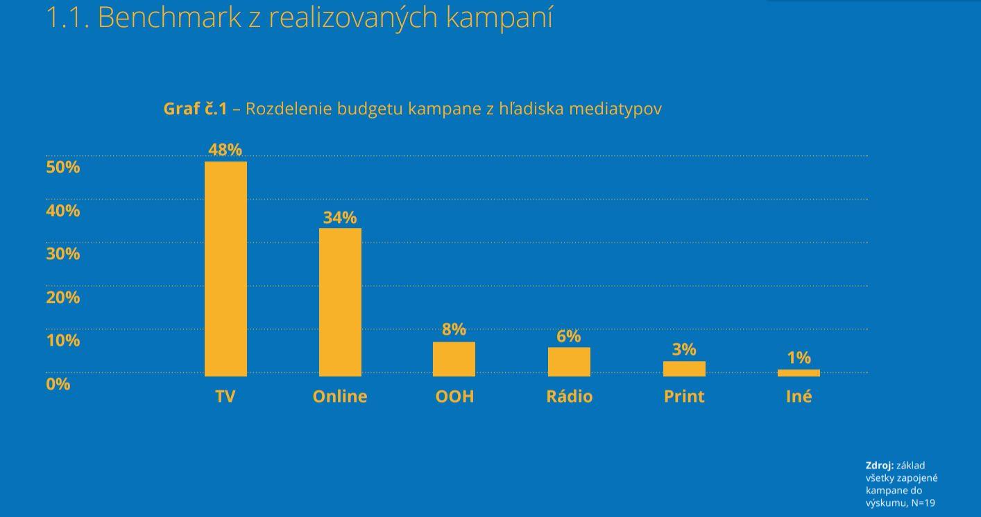 Rozdelenie budgetu kampane z hľadiska mediatypov