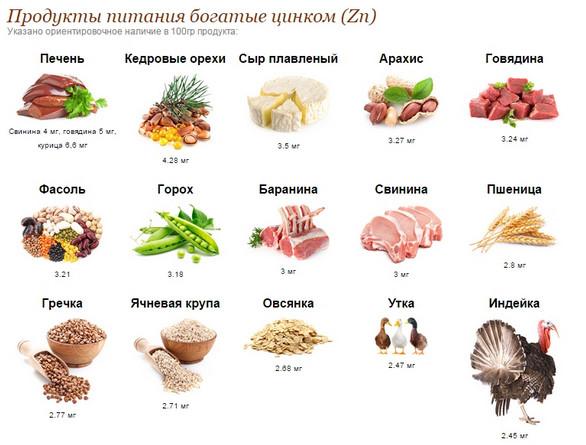 Продукты с цинком и селеном для мужчин. Продукты богатые цинком
