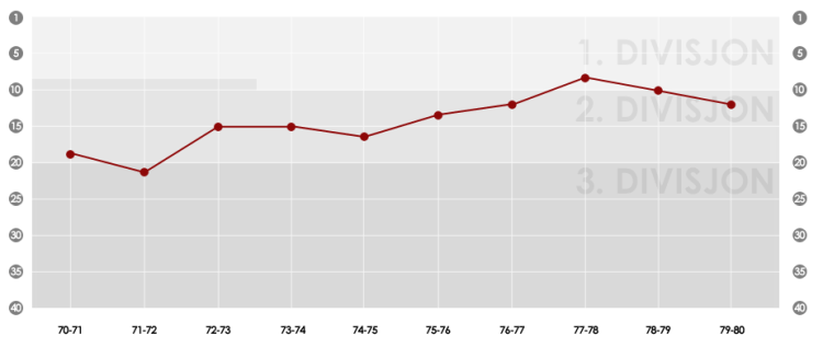 70_graf