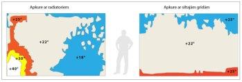 Siltās grīdas vs radiatori