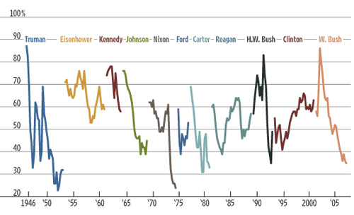 Approval Ratings of US Presidents since 1945