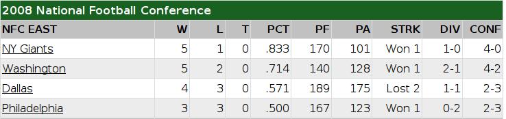NFC East Standings (courtesy of ESPN)