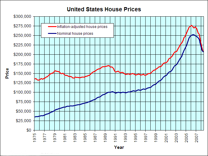 US Housing Prices since 1975 (Courtesy of vodkajim's housingbubble page)