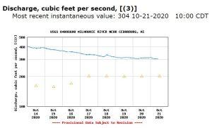 usgs CFS measurement