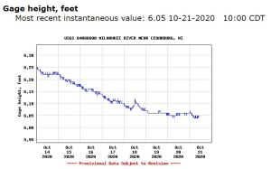 usgs gauge height