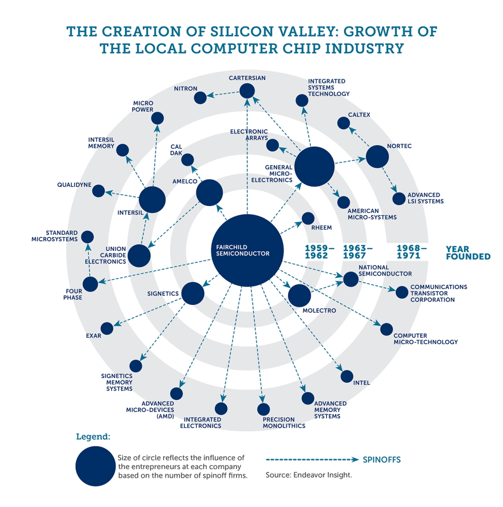 https://i1.wp.com/silicon-valley-history.com/img/Shockley_generic_silval_companies.png