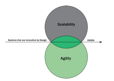 It is possible to scale while remaining agile by implementing systems that incentivize innovation and gaining alignment around a clear vision.