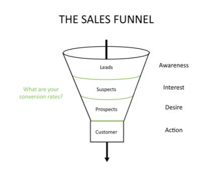 Sales funnel trep tip