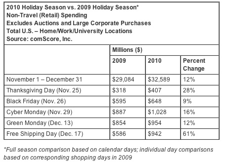 comscore_holiday2010_shopping.jpg