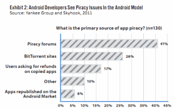 Report: Rampant App Piracy is Hurting Android Developers ...