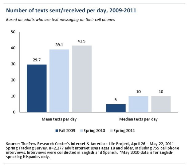 Text messaging average per day 1
