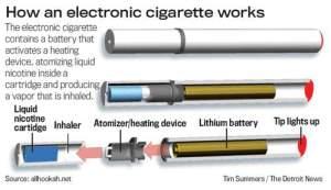 E-Cigarettes Work