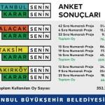 ibb-nin-istanbul-daki-meydanlar-icin-yaptigi-oylamada-sonuclar-belli-oldu-804533-1-1