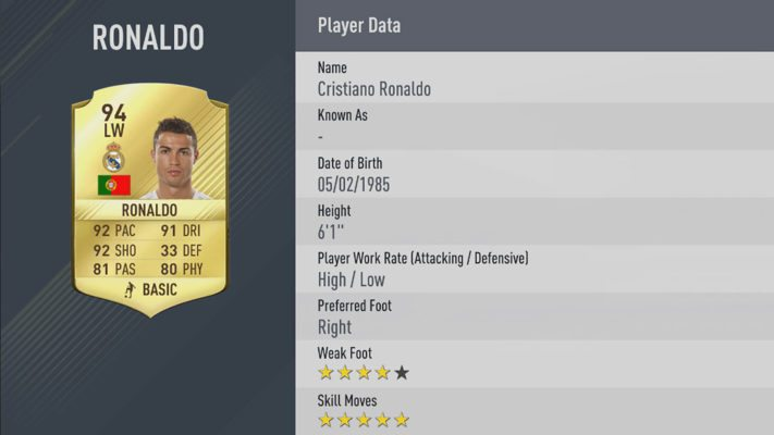 Cristiano Ronaldo is one of the Best Wingers in FIFA 17 Revealed!