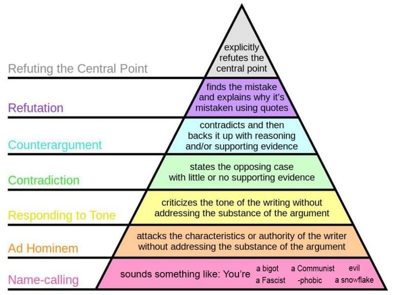 Discourse Pyramid