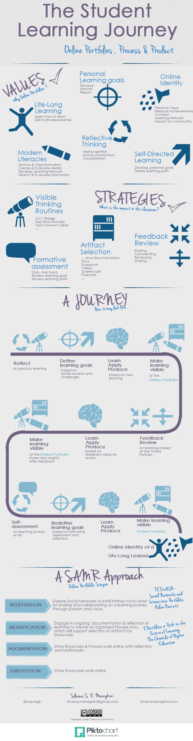 The Student Learning Journey - ePortfolios WordPress Blog
