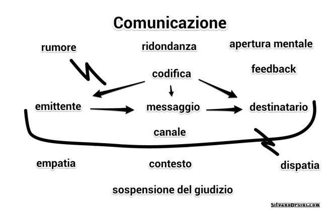 comunicazione principi teorici