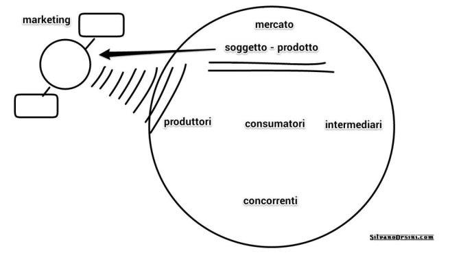 Marketing principi teorici