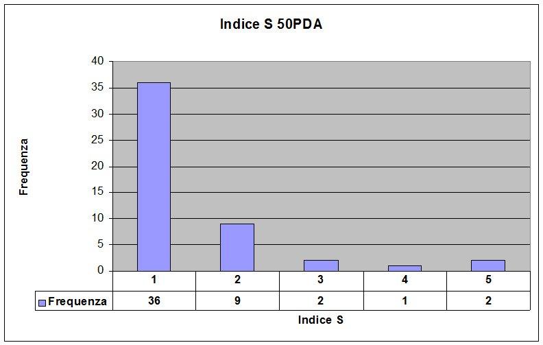 Indice S 50PDA
